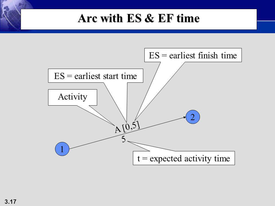 Arc with ES & EF time ES = earliest finish time