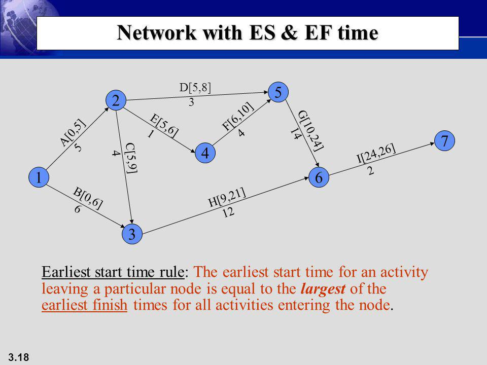 Network with ES & EF time