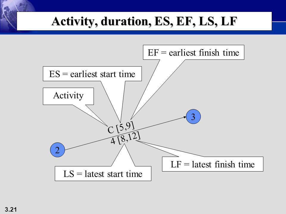 Activity, duration, ES, EF, LS, LF