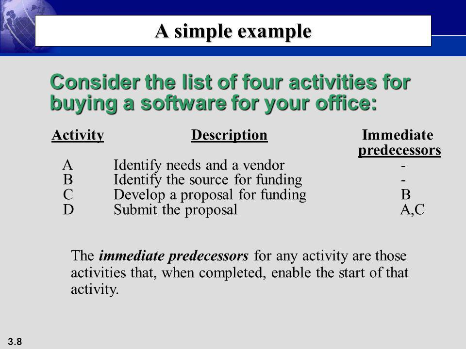 A simple example Consider the list of four activities for buying a software for your office: Activity Description Immediate.