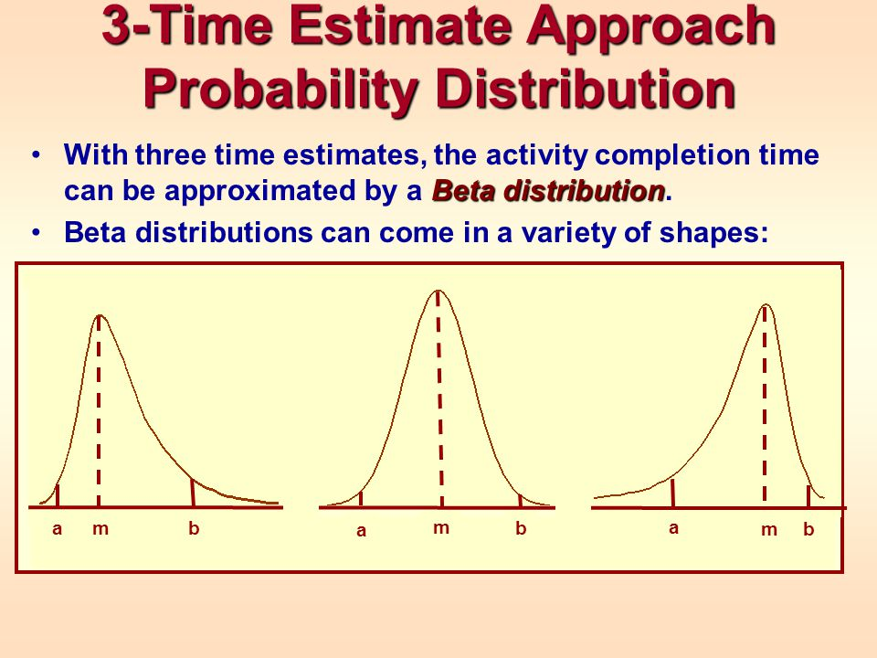 3-Time Estimate Approach Probability Distribution