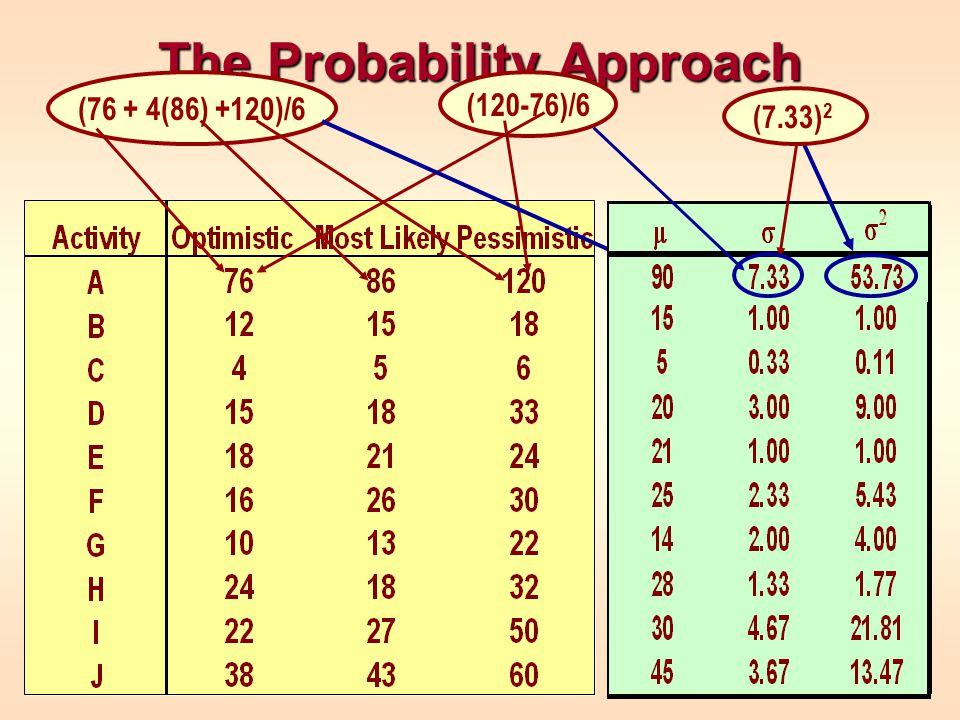 The Probability Approach