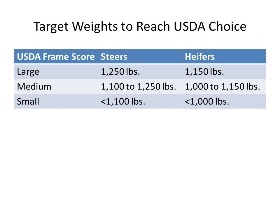 Target Weights to Reach USDA Choice
