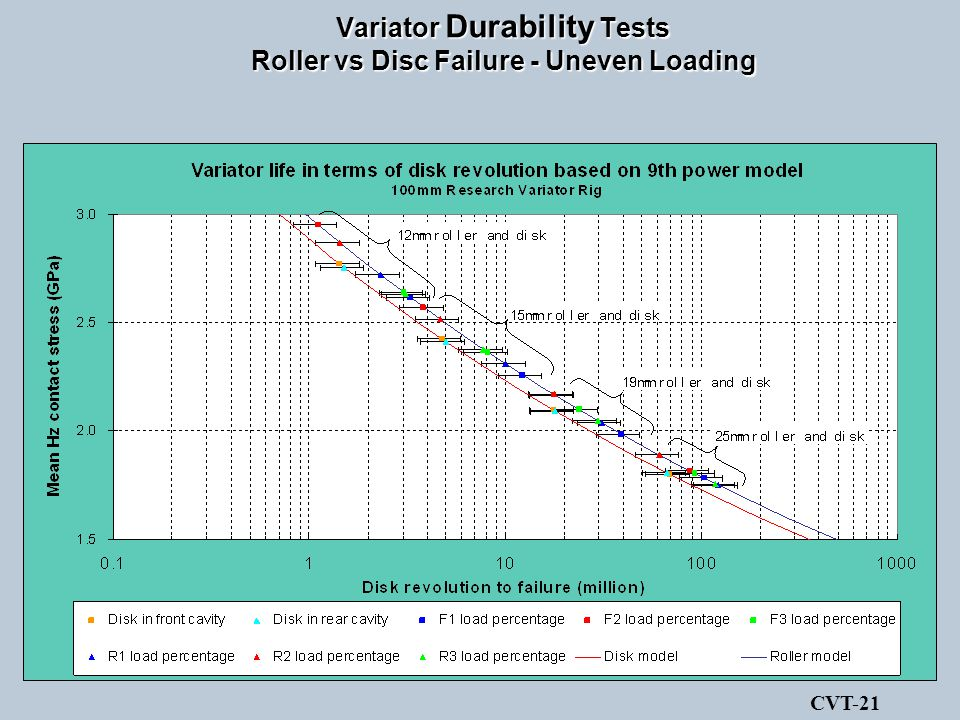Variator Durability Tests Roller vs Disc Failure - Uneven Loading