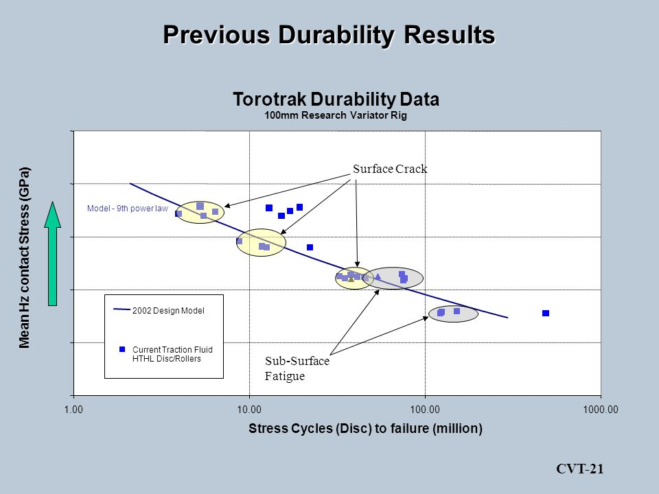 Previous Durability Results