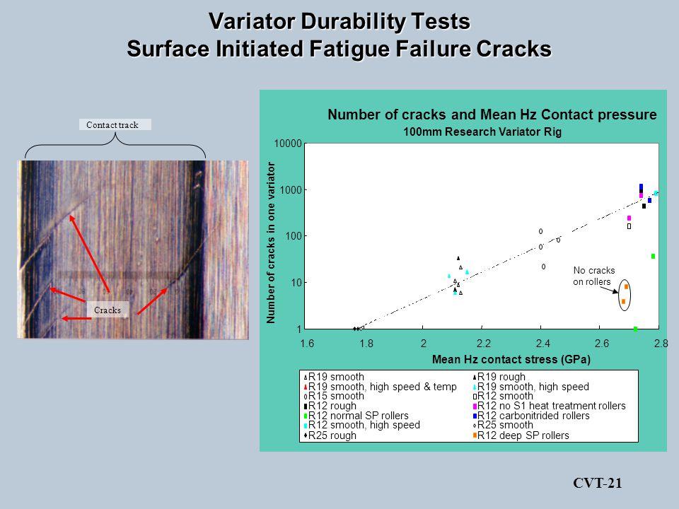 Variator Durability Tests Surface Initiated Fatigue Failure Cracks