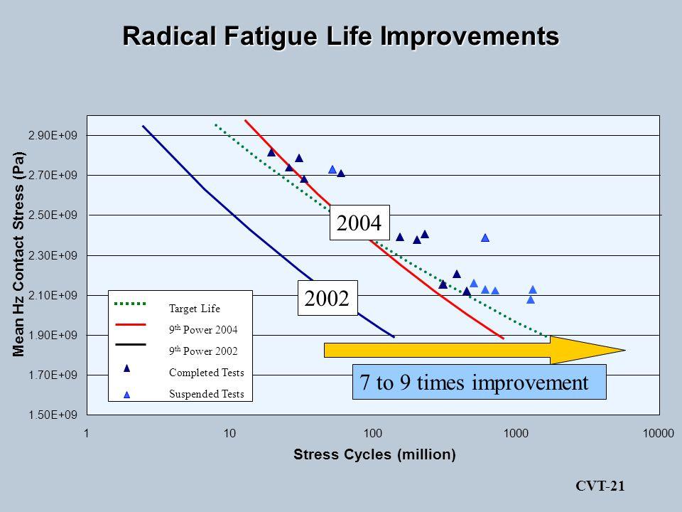 Radical Fatigue Life Improvements