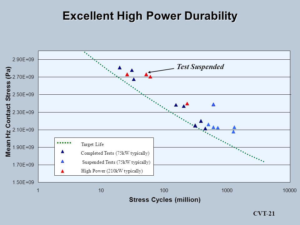 Excellent High Power Durability