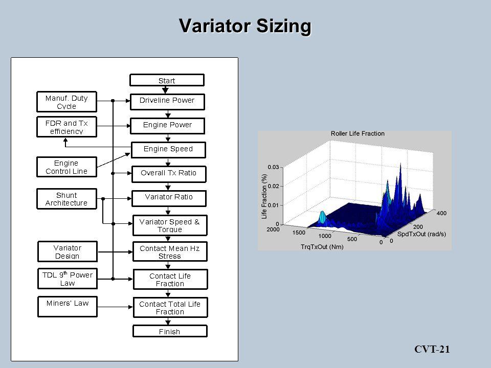 Variator Sizing CVT-21