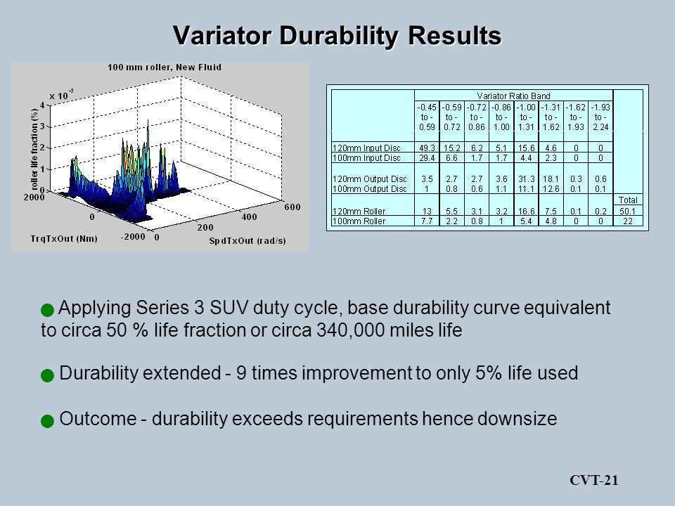 Variator Durability Results