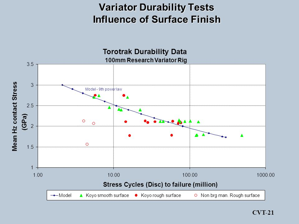 Variator Durability Tests Influence of Surface Finish