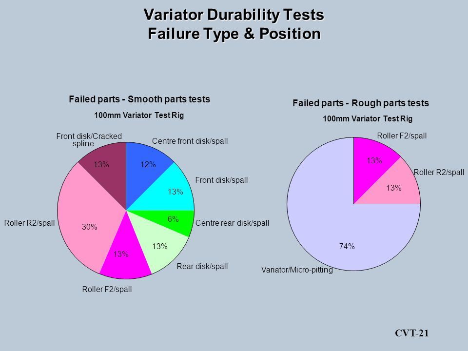 Variator Durability Tests Failure Type & Position