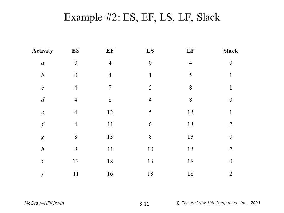 Example #2: ES, EF, LS, LF, Slack