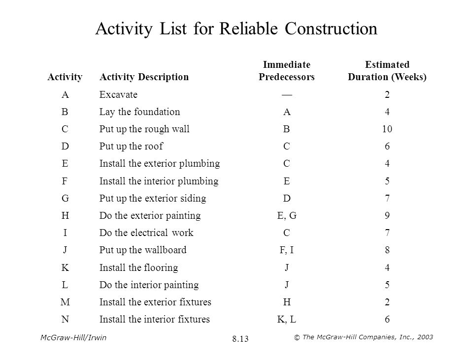 Activity List for Reliable Construction