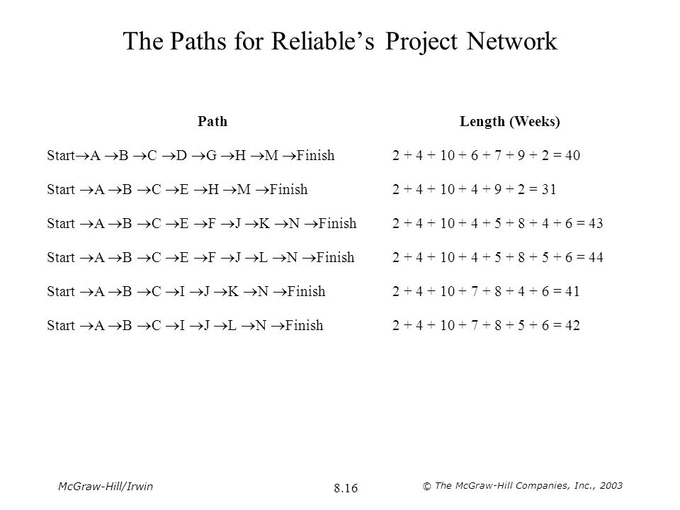 The Paths for Reliable's Project Network