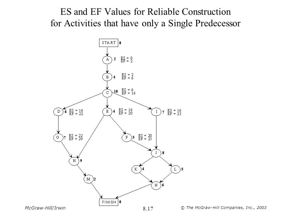ES and EF Values for Reliable Construction for Activities that have only a Single Predecessor