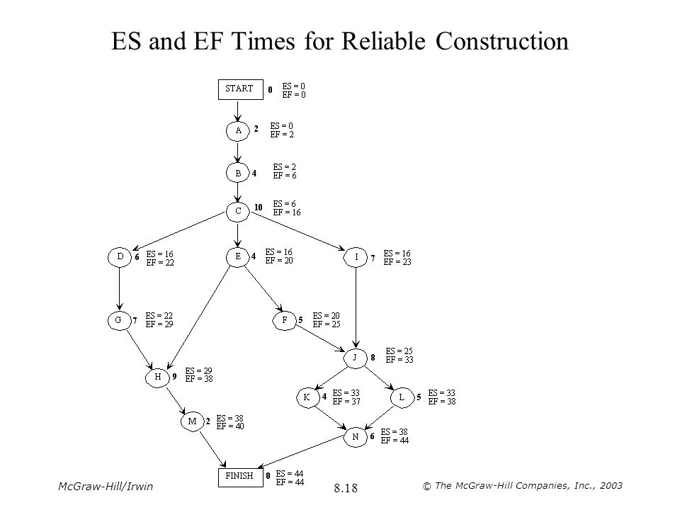 ES and EF Times for Reliable Construction