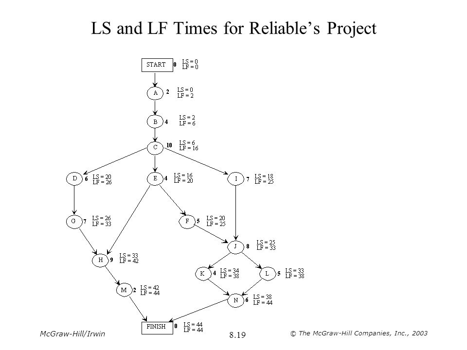 LS and LF Times for Reliable's Project