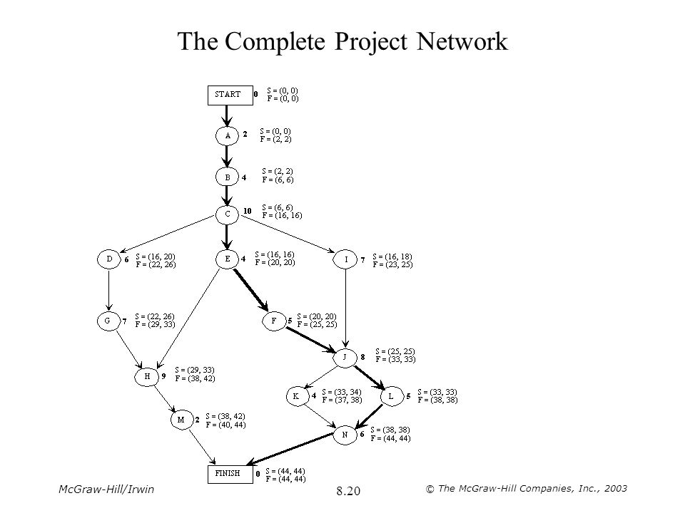 The Complete Project Network