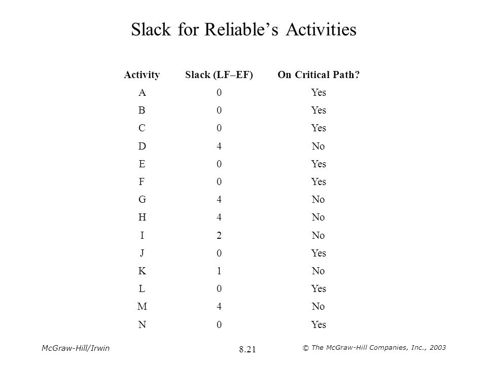 Slack for Reliable's Activities