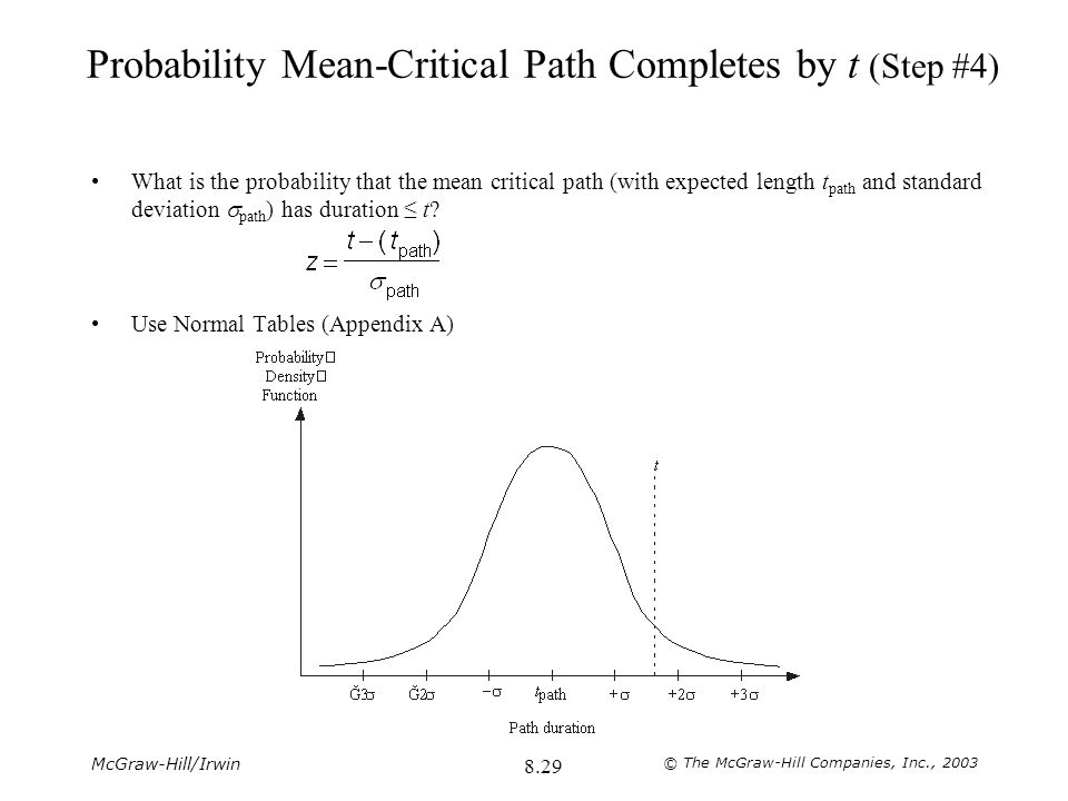 Probability Mean-Critical Path Completes by t (Step #4)