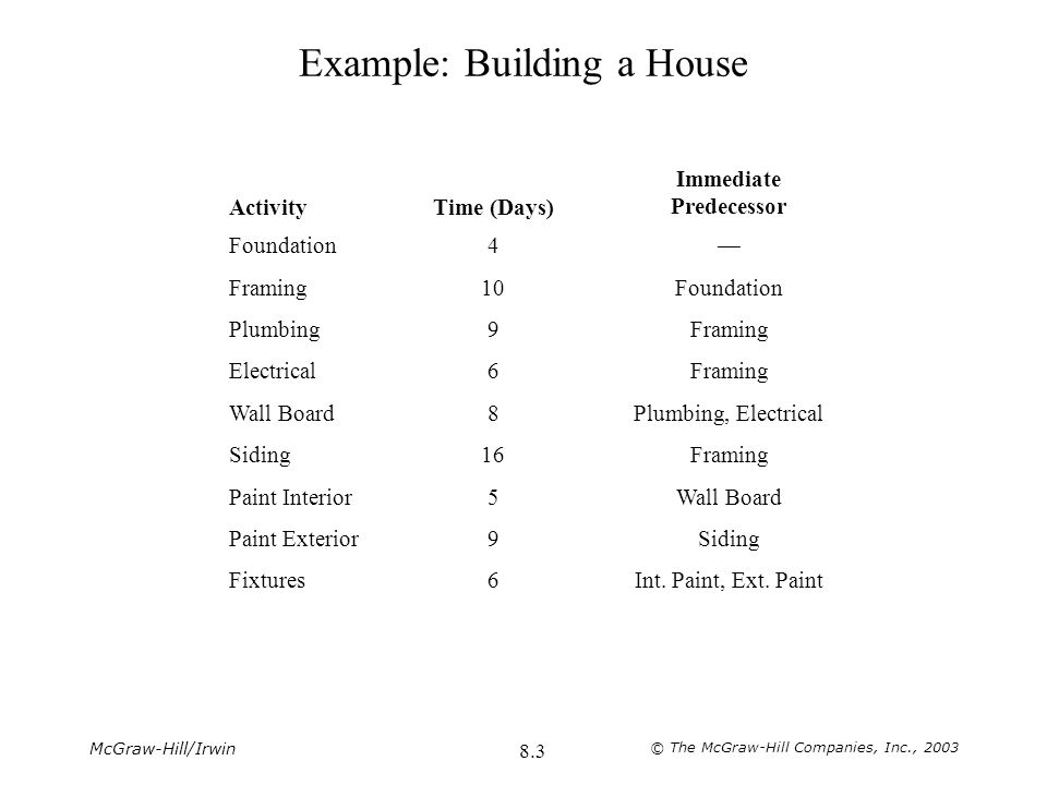 Example: Building a House