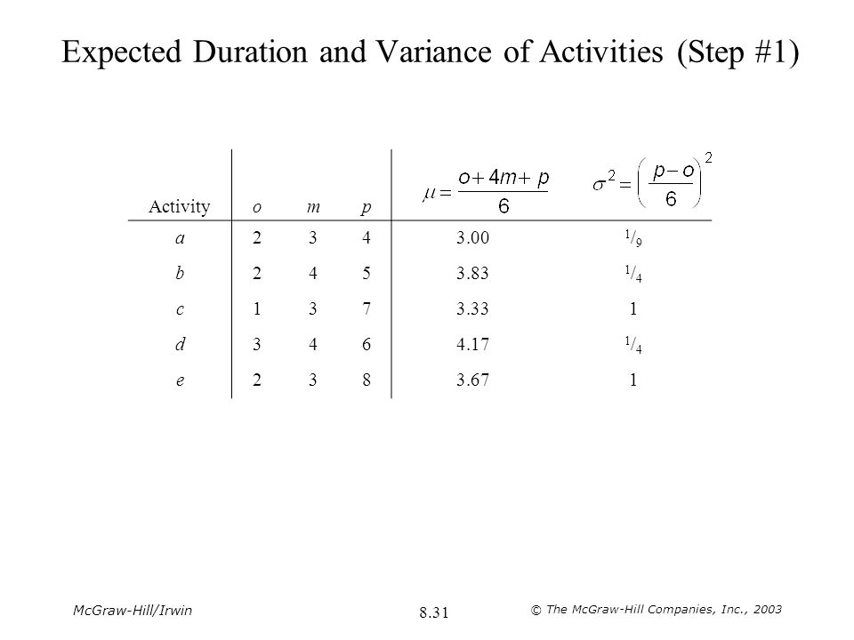 Expected Duration and Variance of Activities (Step #1)