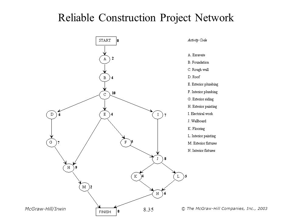 Reliable Construction Project Network