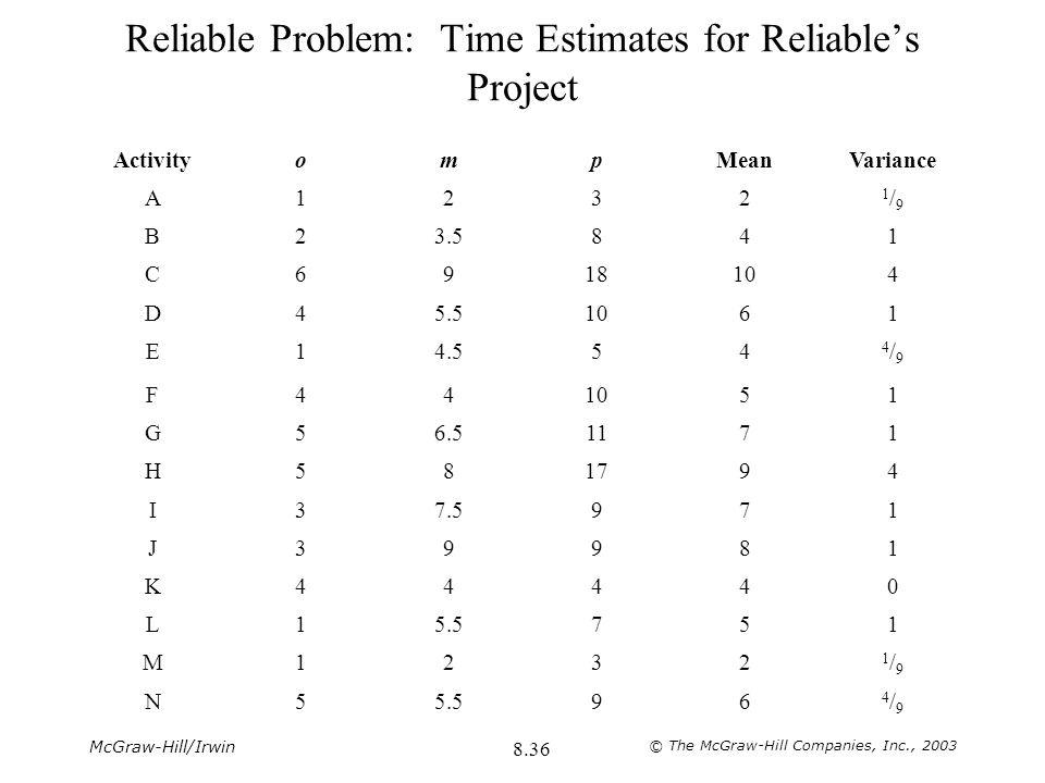 Reliable Problem: Time Estimates for Reliable's Project