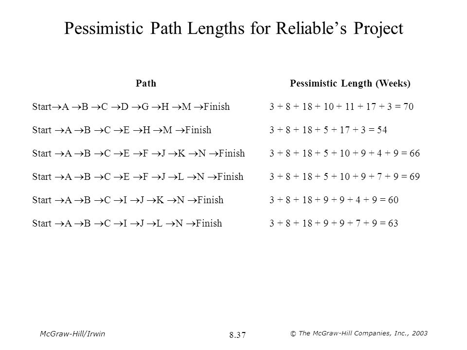 Pessimistic Path Lengths for Reliable's Project