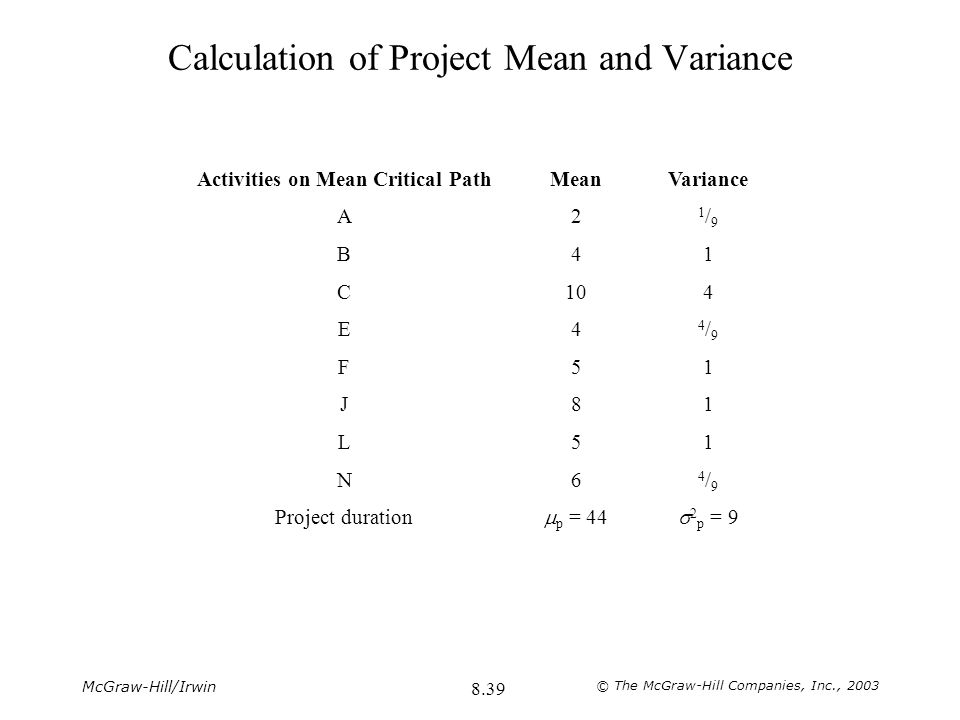 Calculation of Project Mean and Variance
