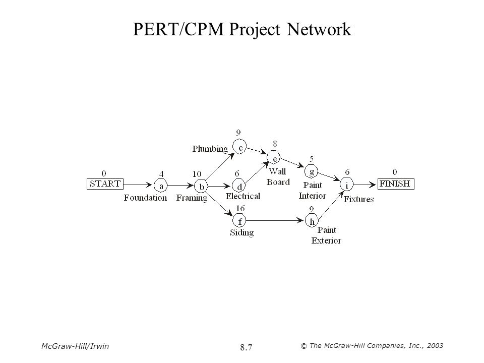 PERT/CPM Project Network