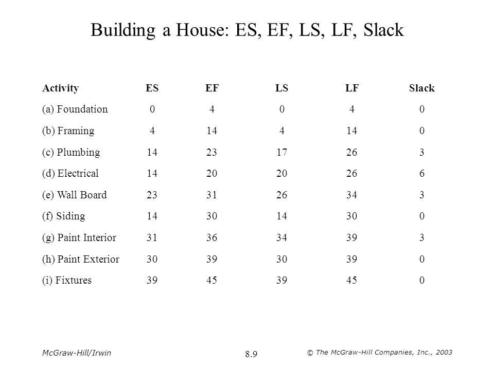 Building a House: ES, EF, LS, LF, Slack