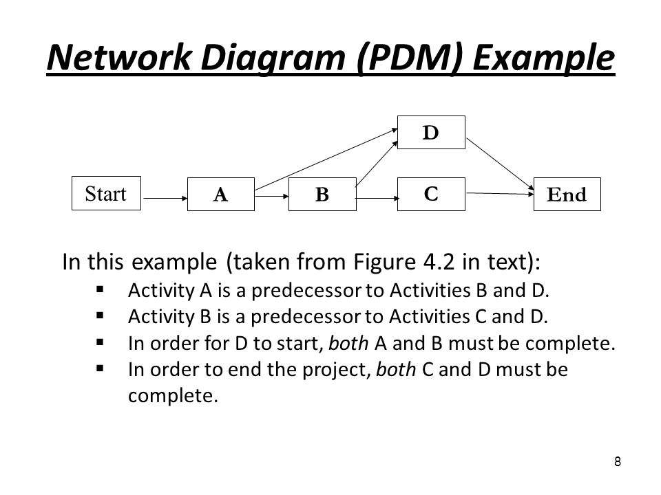 Network Diagram (PDM) Example