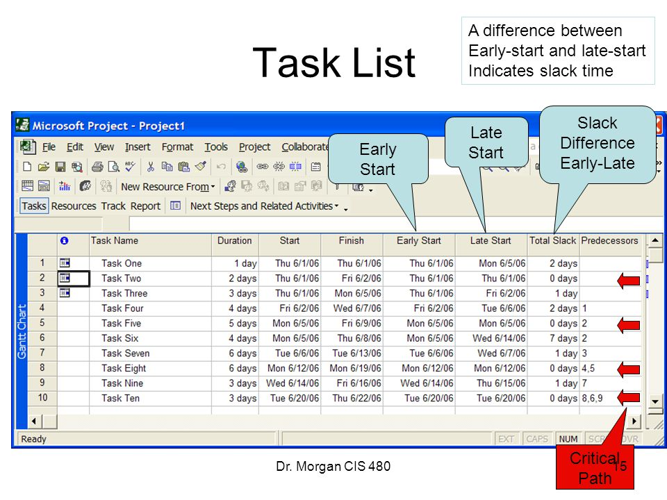 Task List A difference between Early-start and late-start