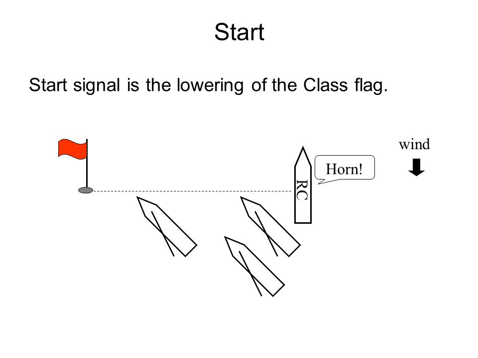 Start Start signal is the lowering of the Class flag. wind Horn! RC 14