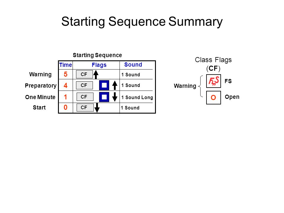 Starting Sequence Summary