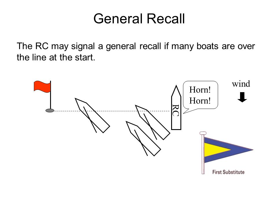 General Recall The RC may signal a general recall if many boats are over the line at the start. wind.