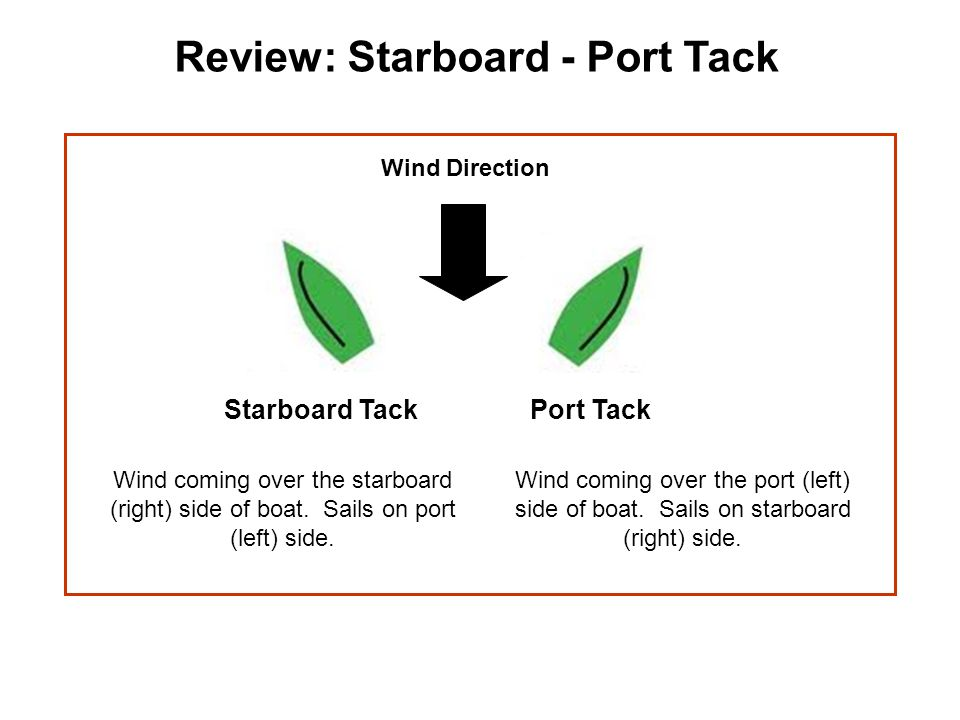 Review: Starboard - Port Tack