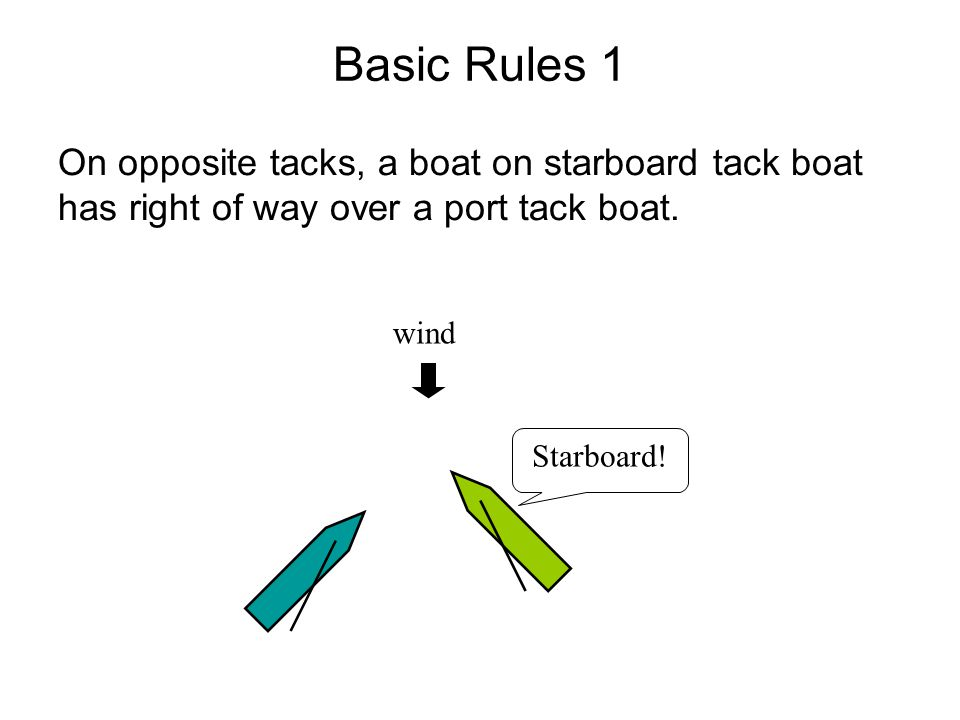 Basic Rules 1 On opposite tacks, a boat on starboard tack boat has right of way over a port tack boat.