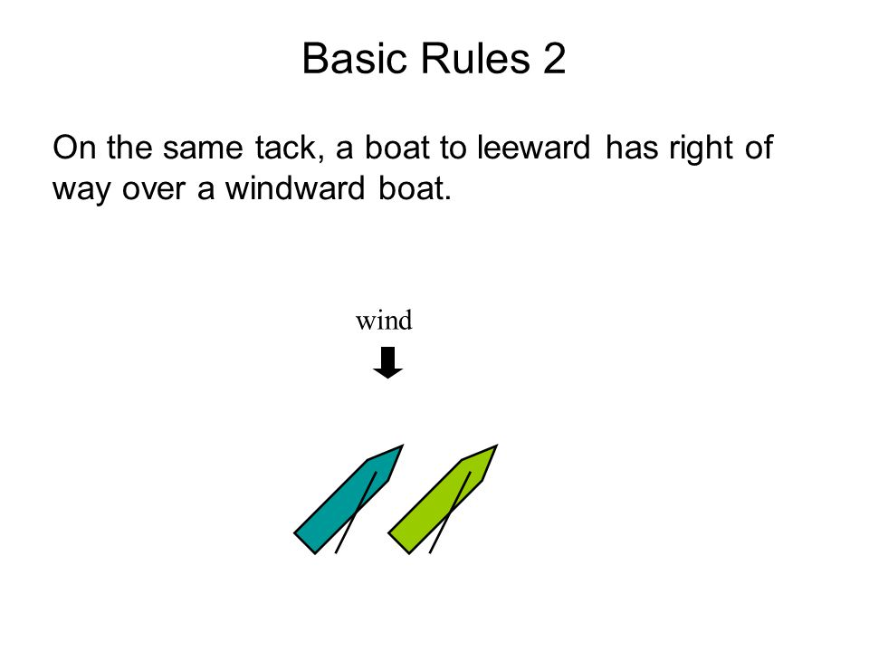 Basic Rules 2 On the same tack, a boat to leeward has right of way over a windward boat. wind 26