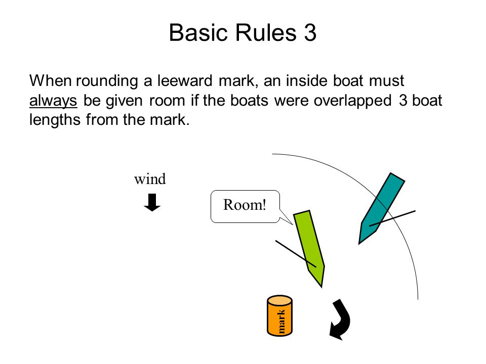 Basic Rules 3 When rounding a leeward mark, an inside boat must always be given room if the boats were overlapped 3 boat lengths from the mark.