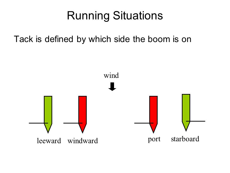 Running Situations Tack is defined by which side the boom is on wind