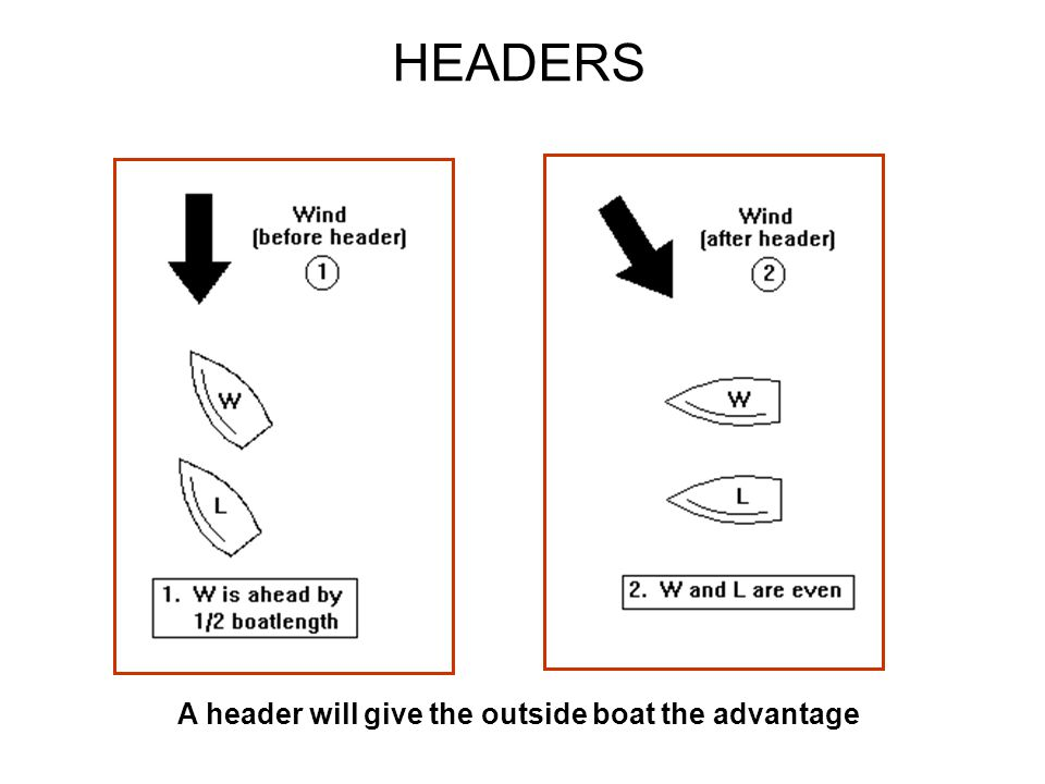 HEADERS A header will give the outside boat the advantage