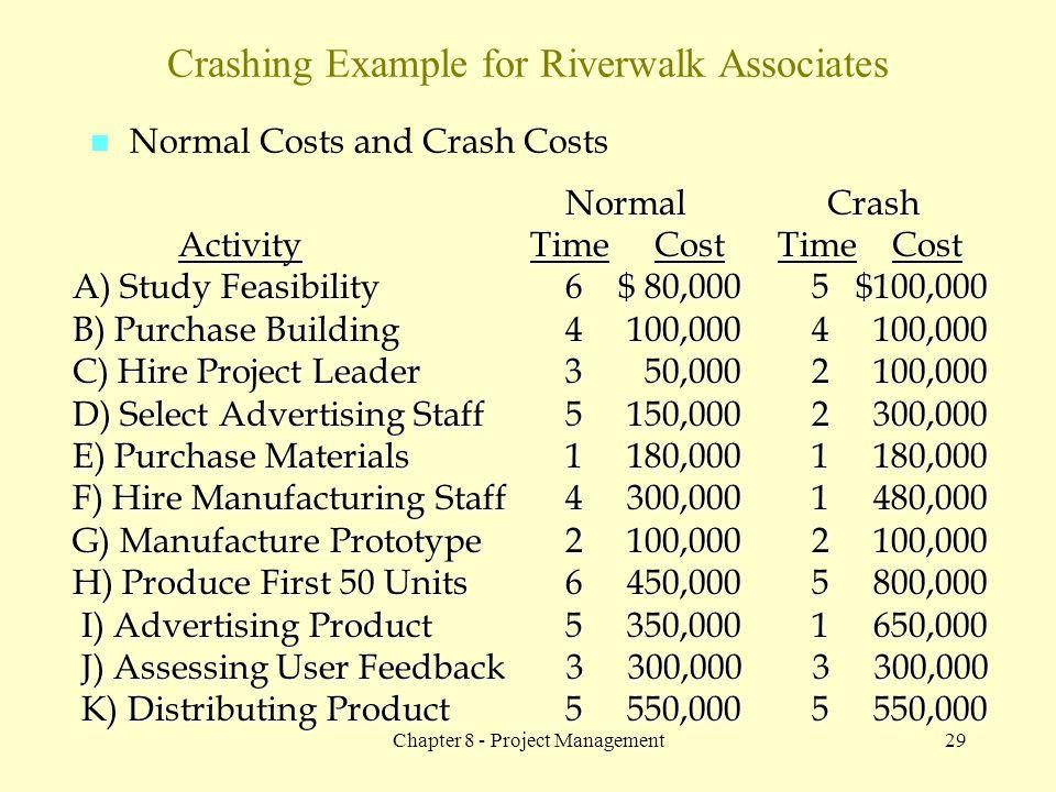 Crashing Example for Riverwalk Associates