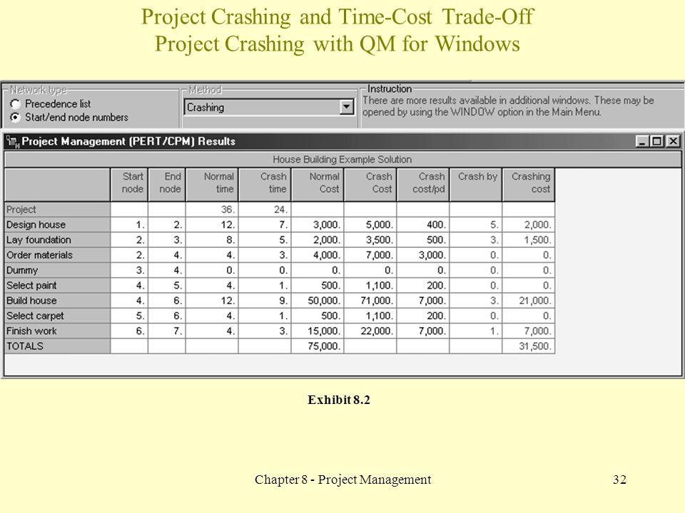 Chapter 8 - Project Management