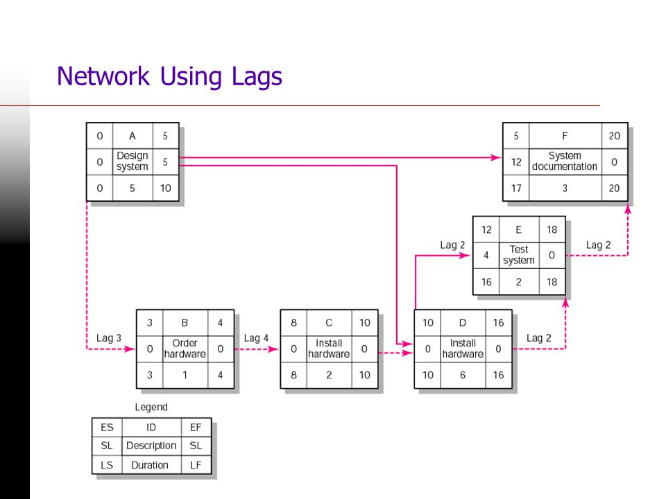 Network Using Lags FIGURE 6.20