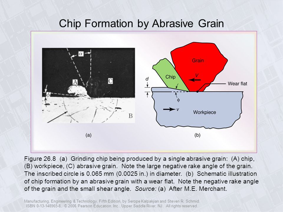Chip Formation by Abrasive Grain