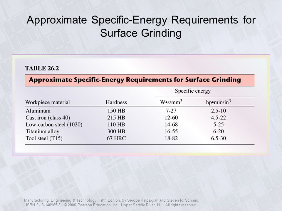 Approximate Specific-Energy Requirements for Surface Grinding
