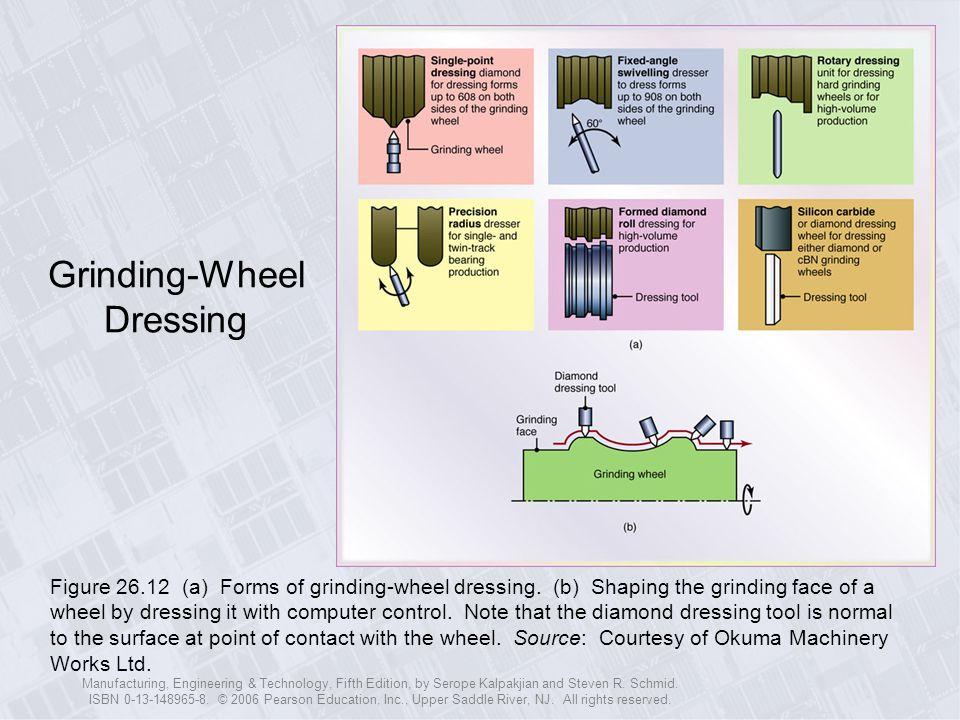 Grinding-Wheel Dressing